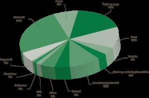 Europeisk avfallssituasjon vist i kakediagram