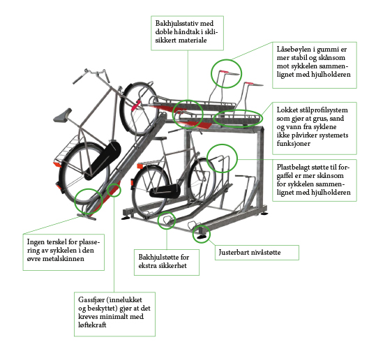 Zenzo-Miljø-2ParkUp-sykkelstativ-sykkelparkering-i-to-etasjer-produktfordeler