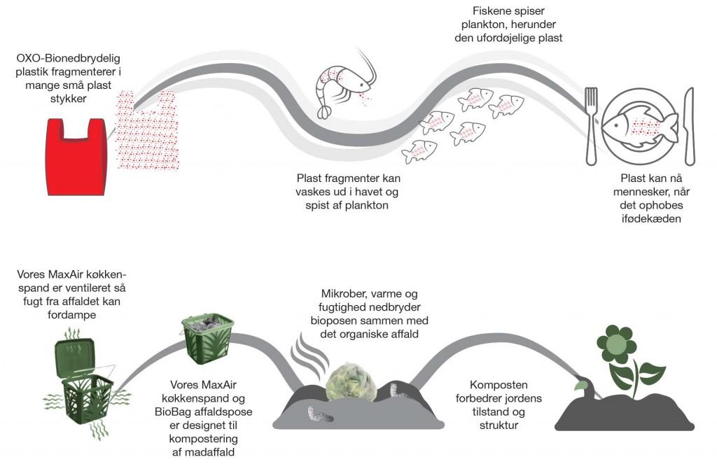 Biologisk nedbrydelig kontra fragmentering: Terminologi OXO-bionedbrydeligt