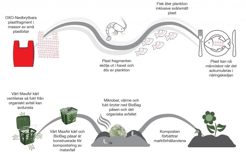 Är OXO-bionedbrytbara produkter verkligen miljövänliga?
