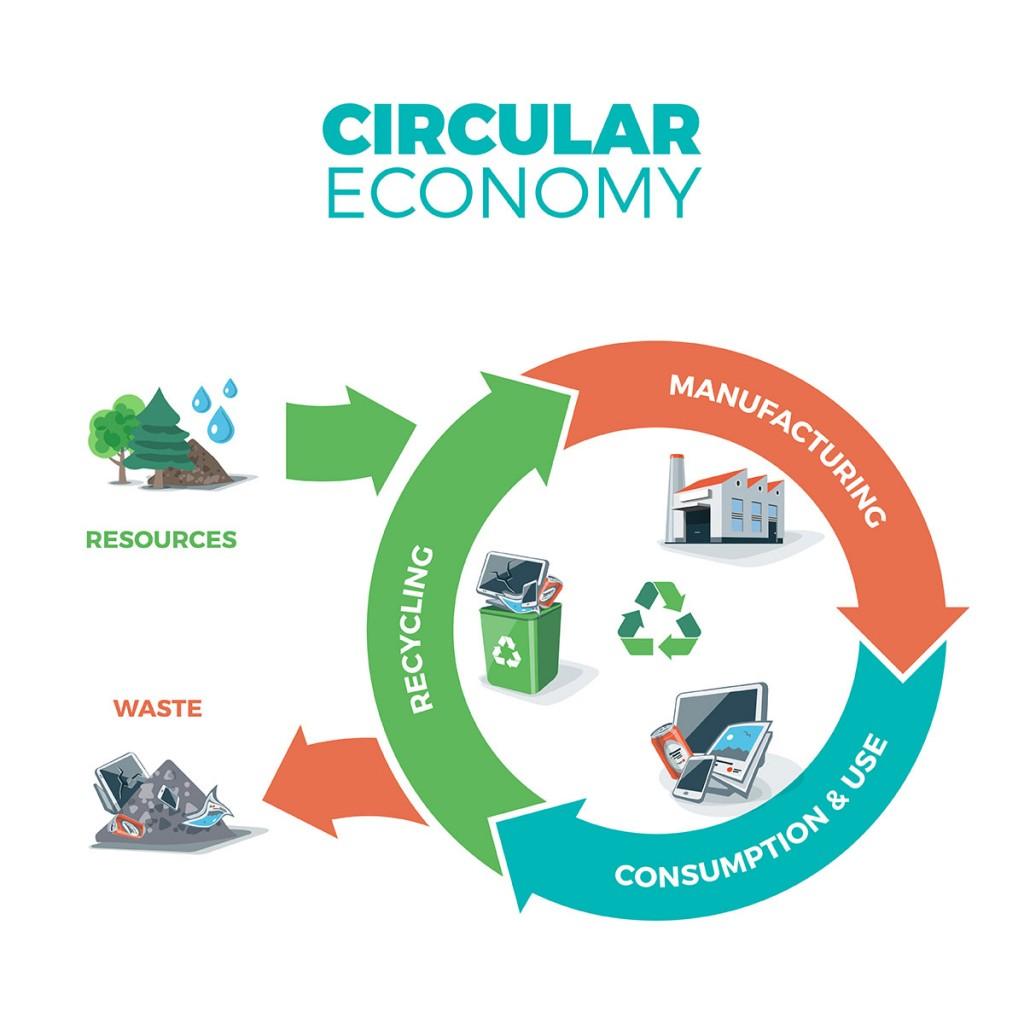Komposterbara påsar och cirkulär ekonomi initiativet