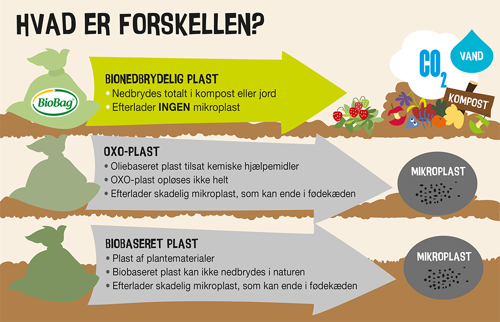 Grønne Bio affaldsposer hvad er forskellen