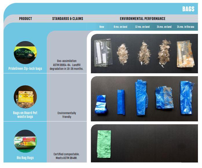hvilke plasttyper som blir brutt helt ned eller ikke