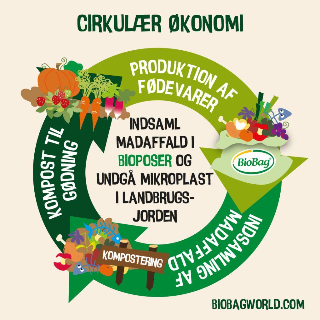 Bioplasten rolle i en cirkulær økonomi