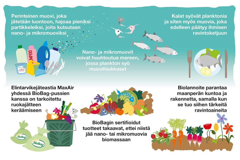 Mikromuovi-luonnossa